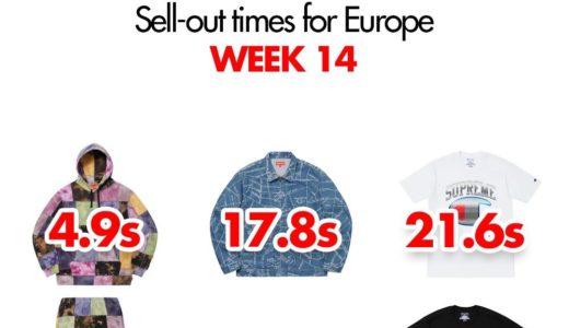 【Supreme】2019SS WEEK14 EU ヨーロッパでの完売タイムランキングと考察