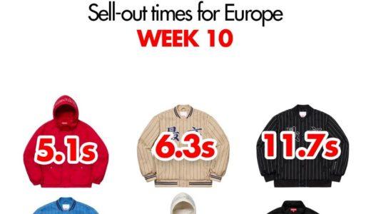 【Supreme】2019SS WEEK10 EU ヨーロッパでの完売タイムランキングと考察