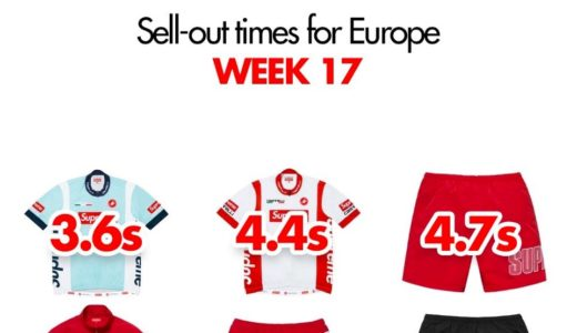 【Supreme】2019SS WEEK17 EU ヨーロッパでの完売タイムランキングと考察