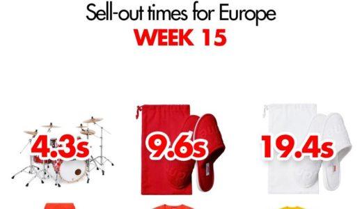 【Supreme】2019SS WEEK15 EU ヨーロッパでの完売タイムランキングと考察