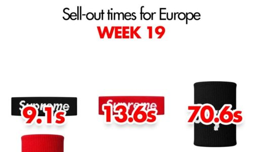 【Supreme】2019SS WEEK19 EU ヨーロッパでの完売タイムランキングと考察